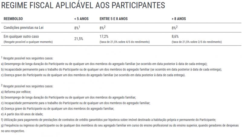 Fiscalidade Invest AR PPR - www.bancoinvest.pt.png