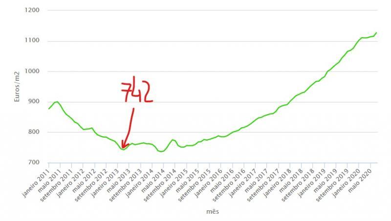 InkedScreenshot_2020-08-27 Avaliação das casas em novo máximo Está nos 1 127 euros por metro quadrado_LI.jpg