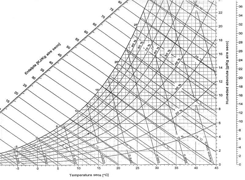 o diagrama psicom u00e9trico