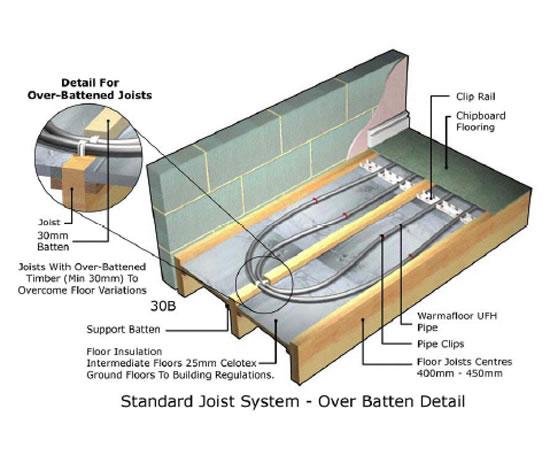 Wooden Floors New Electric Underfloor Heating Under Wooden Floors