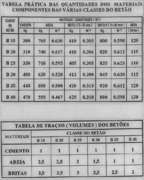 Tabelas_Betao armado_.jpg