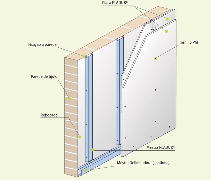 Paredes interiores em gesso projetado ou cartonado for Montar pared de pladur