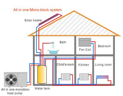 Bomba de calor para piso radiante aguas sanit rias sem - Sistemas de calefaccion para casas ...